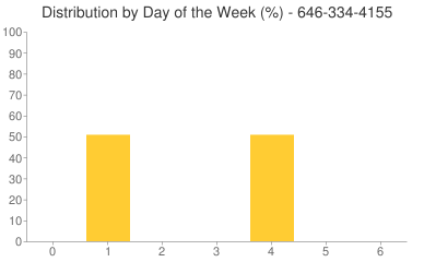 Distribution By Day 646-334-4155